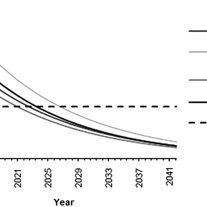 Benefit–cost ratio (B–C) of coastal wetland conservation