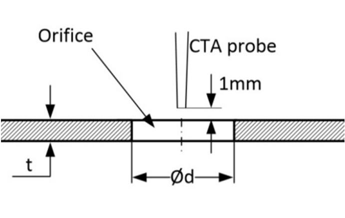 Constant temperature anemometer (CTA) probe position with