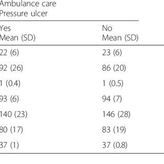 (PDF) Heel pressure ulcer, prevention and predictors