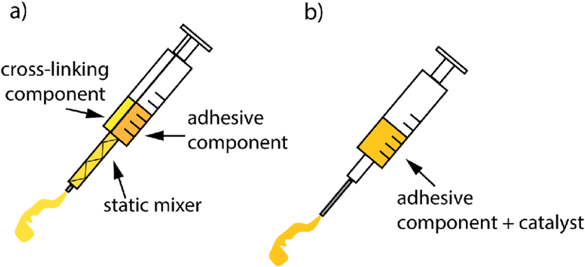 Schematic drawing of the syringe systems used to apply the