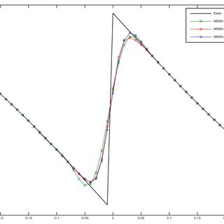 (PDF) An Improved Non-linear Weights for Seventh-Order