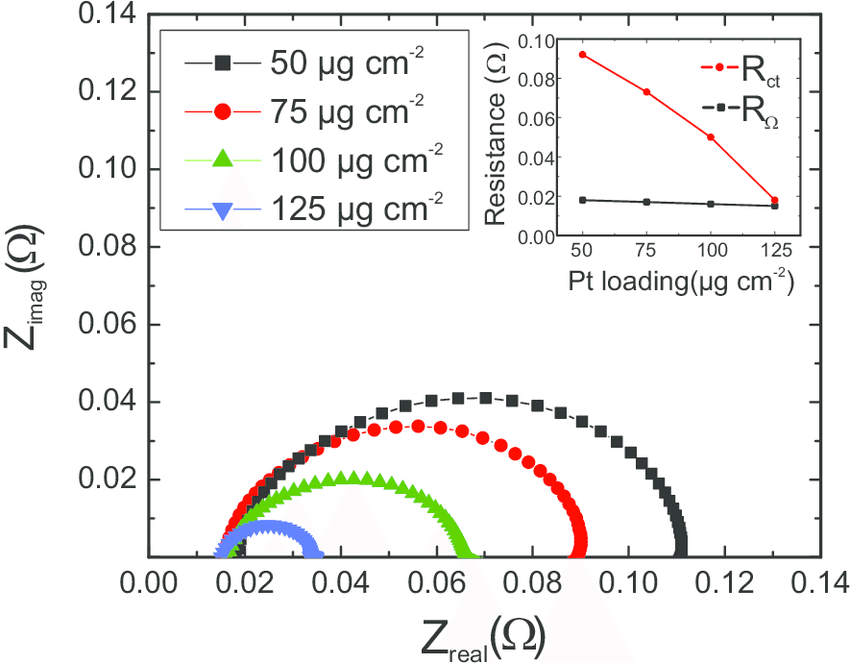 Electrochemical impedance spectroscopy curves of PEM fuel
