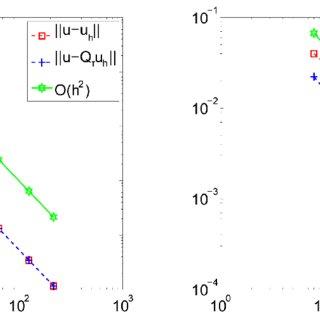 (PDF) Numerical Experiments Using MATLAB: Superconvergence