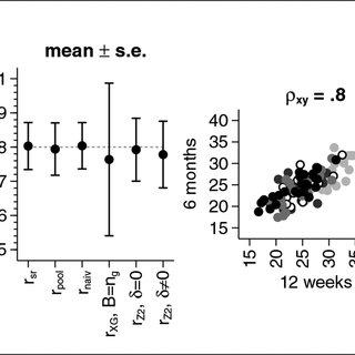 (PDF) Blinded versus unblinded estimation of a correlation