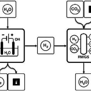 (PDF) Techno-Economic Assessment of Power-to-Liquids (PtL