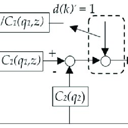 Block diagram of the PMSM (permanent magnet synchronous