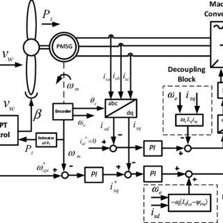 (PDF) Advanced control of direct-driven PMSG generator in