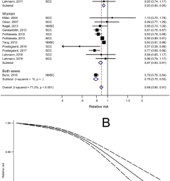 dose response meta analyses of body mass index bmi and risk of [ 850 x 1453 Pixel ]