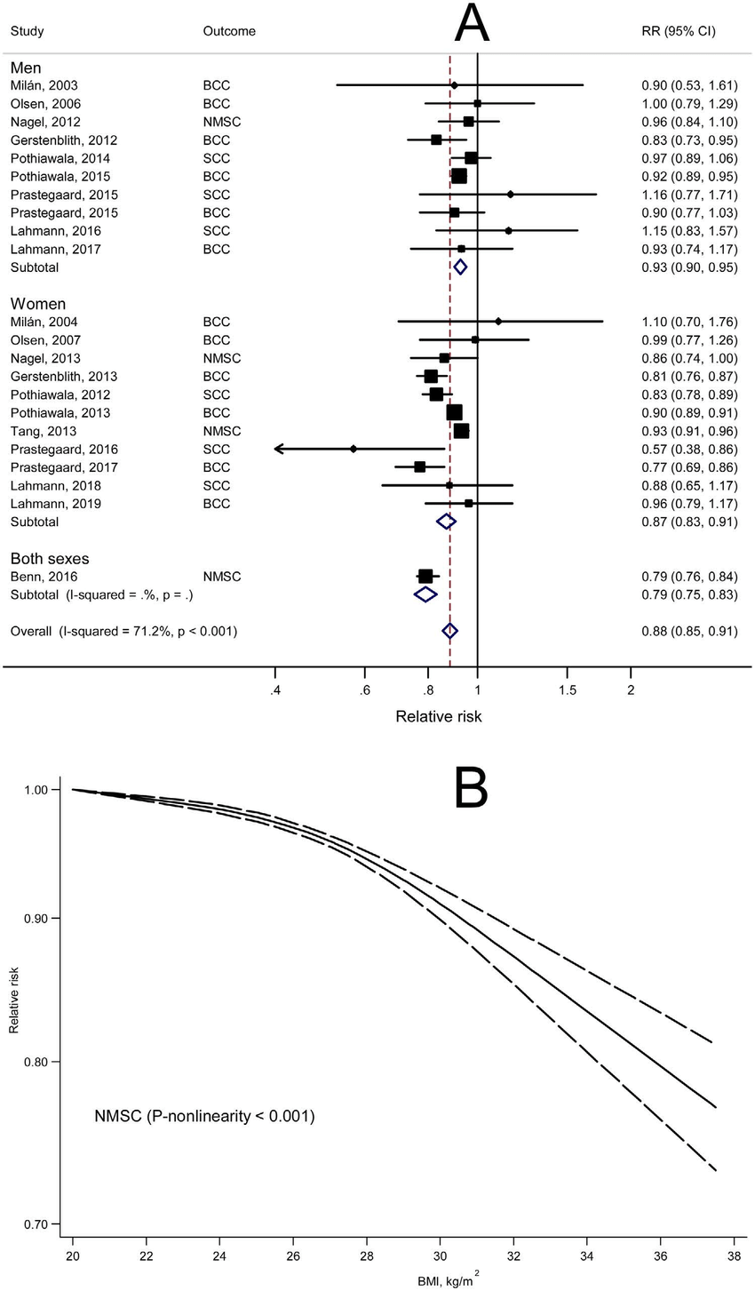 hight resolution of dose response meta analyses of body mass index bmi and risk of
