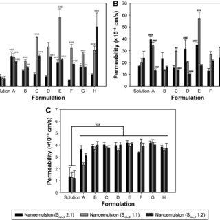 (PDF) Multiple nanoemulsion system for an oral