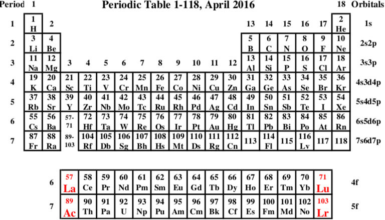 The standard Periodic Table for the 118 first elements