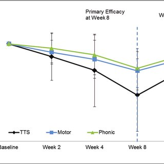 (PDF) Deutetrabenazine in Tics Associated with Tourette