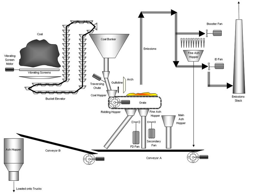 Coal-fired steam boiler technological process flow chart