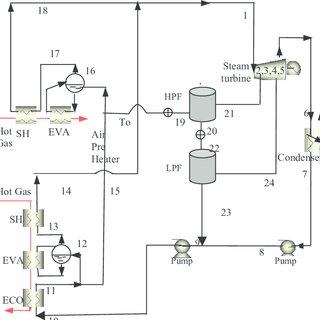 Temperature-entropy diagram of cogeneration cycle