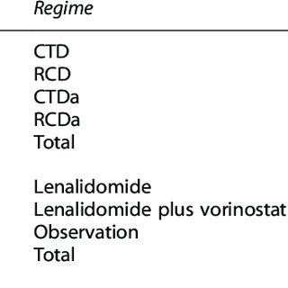 (PDF) Second malignancies in the context of lenalidomide
