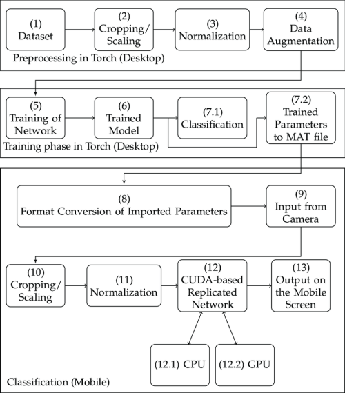 small resolution of block diagram of the mobile platform based deep classifier mobile phone signal block diagram of proposed mobile phone platform