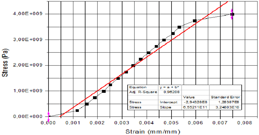 The engineering stress-strain curve of the copper wire