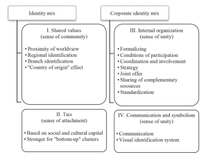 Figure 1 The concept of identity in cluster structures
