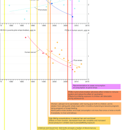 timeline of risk communication for mercury hg and polychlorinated biphenyls pcbs related [ 850 x 1231 Pixel ]