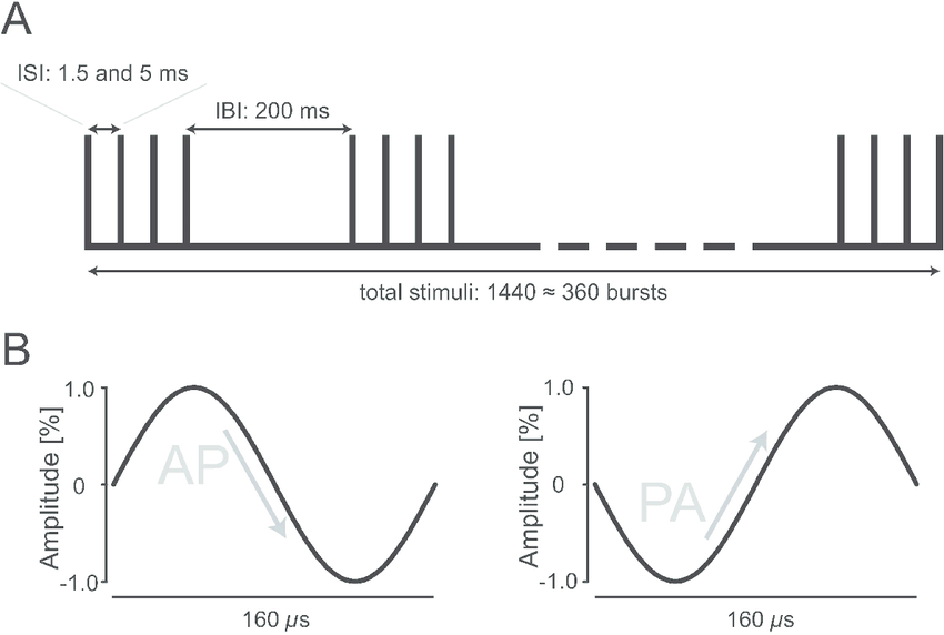 Schematic drawing of qTBS pulse sequence and of current