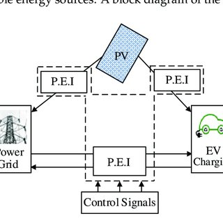 (PDF) Modeling of a Photovoltaic-Powered Electric Vehicle