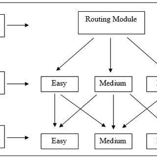 (PDF) Computer Adaptive Multistage Testing: Practical