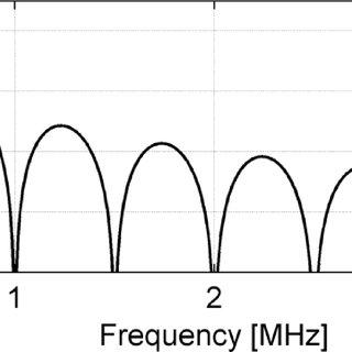 Block diagram of the digital quadrature demodulator with