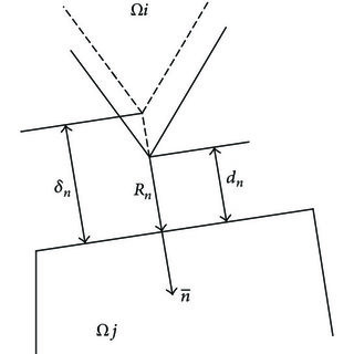 Analysis of small deflection of a cantilever beam