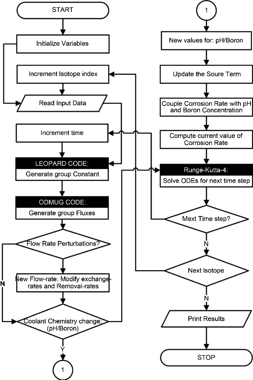 Logical flow chart of the computer modified program CPAIR