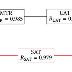 Failure statistics of power transformer component based