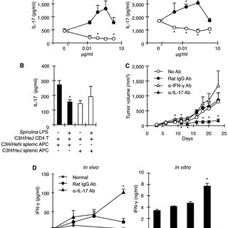 T cell-mediated suppression of tumor growth by Spirulina