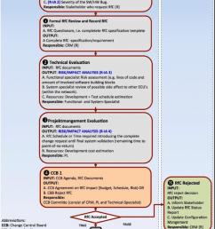 automotive change management cm work flow 11  [ 749 x 1136 Pixel ]