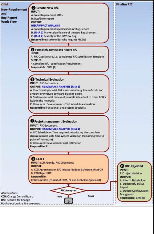 small resolution of automotive change management cm work flow 11