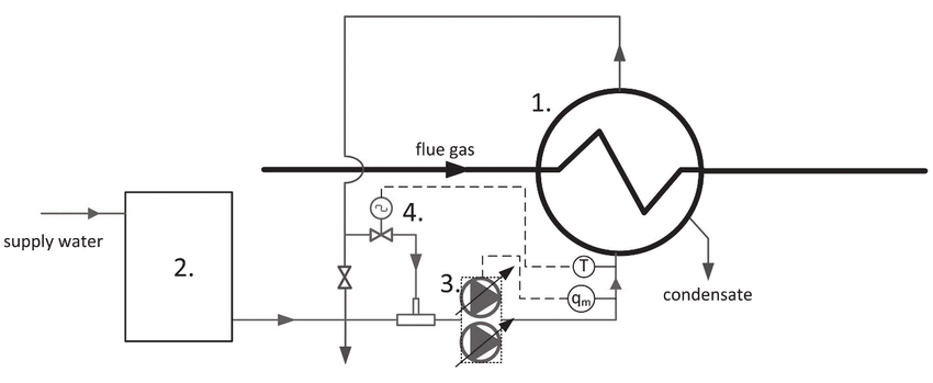 Diagram of the water cooling system for the condensing