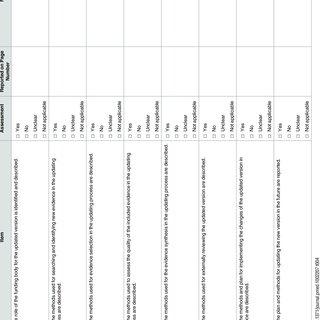 Delphi survey: level of agreement (5-point Likert scale