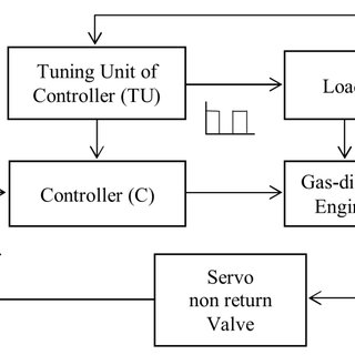 A block diagram of adaptive controller GDE with automatic