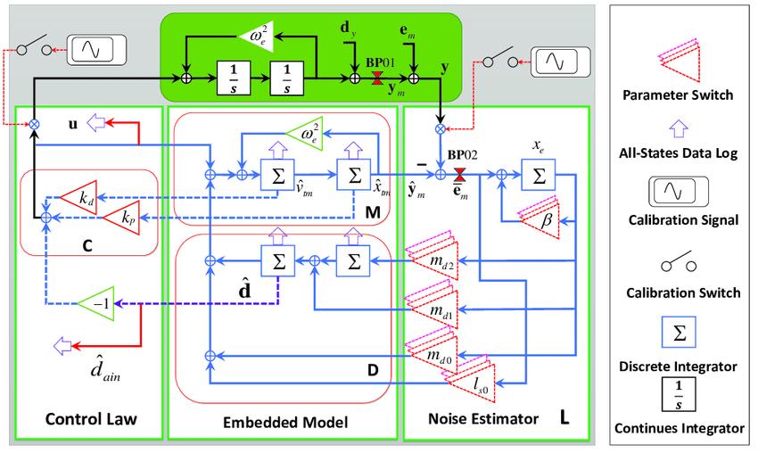 emc data diagram 4 falten methode jackson pollock detailed block of the based digital controller hustaccelerometer and its