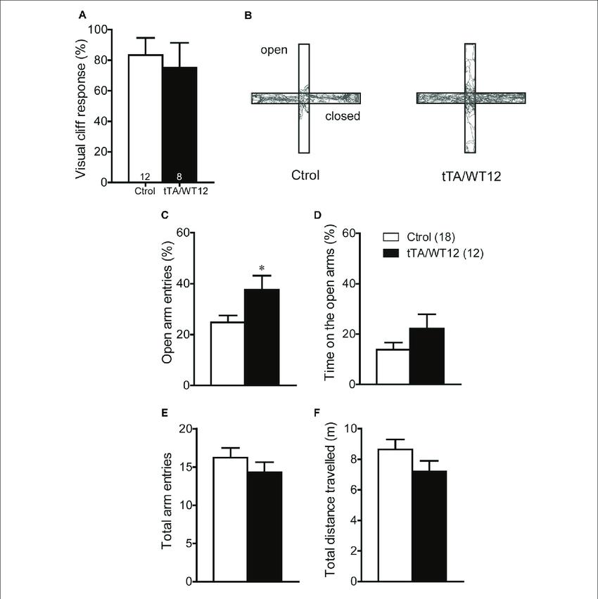 | TDP-43-WT bigenic mice display normal visual perception