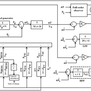 (PDF) A Frequency Control Approach for Hybrid Power System