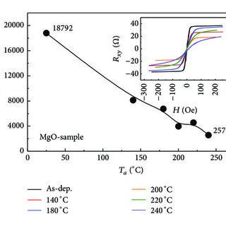 (PDF) Ultrasensitive Anomalous Hall Effect in Ta/CoFe