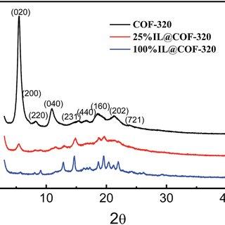 Powder XRD patterns of COF-320, 25% IL@COF-320 and 100% IL