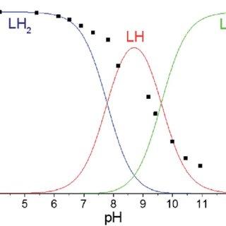 Fluorescence emission metal titration curve of compound 5