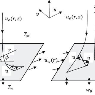(PDF) Axisymmetric rotational stagnation point flow