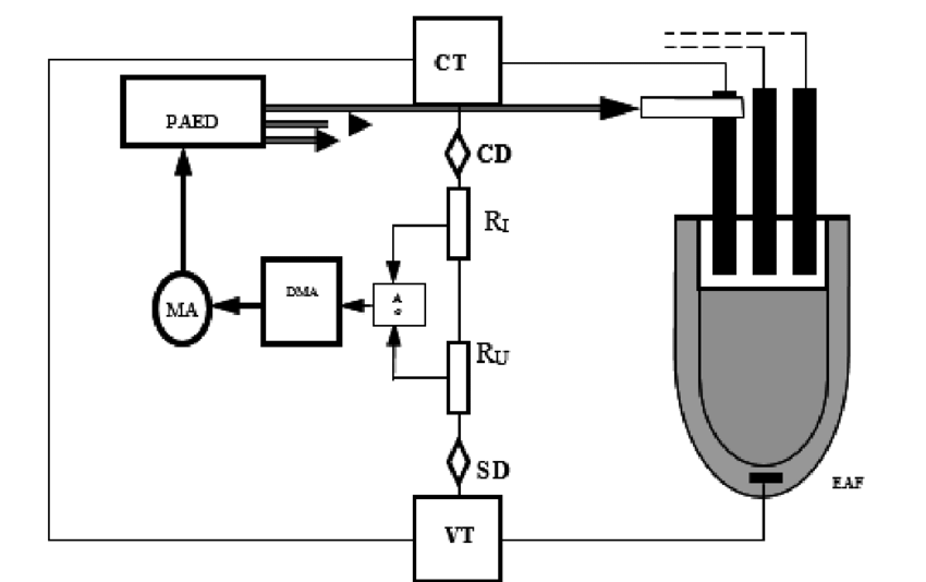 The basic diagram of automation of the EAF electrical
