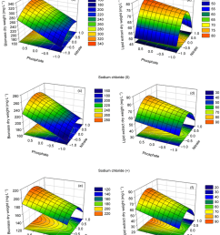 3d response surface and contour plots of nitrate phosphate and sodium chloride concentrations levels on biomass production a c and e and lipid yield  [ 850 x 1046 Pixel ]