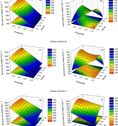 3d response surface and contour plots of nitrate phosphate and sodium chloride concentrations levels on biomass production a c and e and lipid yield  [ 850 x 1043 Pixel ]