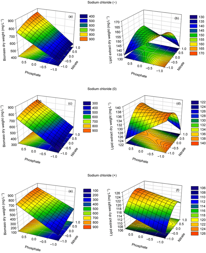 medium resolution of 3d response surface and contour plots of nitrate phosphate and sodium chloride concentrations levels on biomass production a c and e and lipid yield