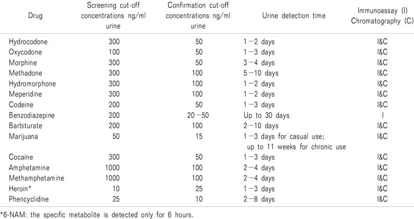 Urine Drug Testing: Screening for Drug Abuse Screening ...