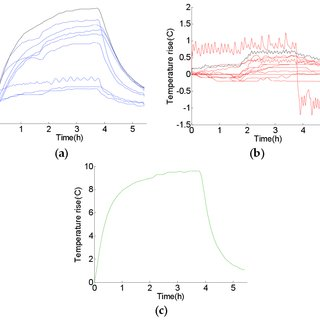 (PDF) A Temperature Sensor Clustering Method for Thermal