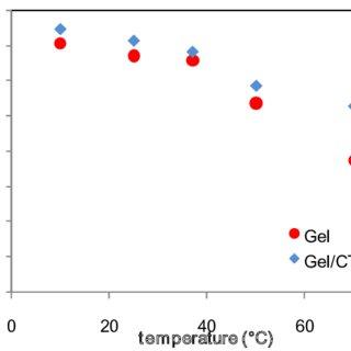 (PDF) Adsorption and Desorption Behaviors of Bovine Serum